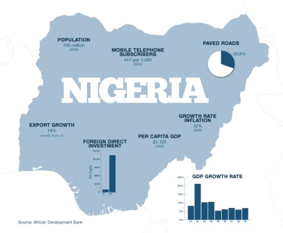 Nigerian Economy, graphics, 1